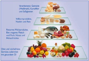 what is the best diet for lymphedema?